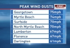 Matthew Peak Wind.png