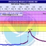 'Moderate Flood Stage' forecast for Truckee, California this weekend