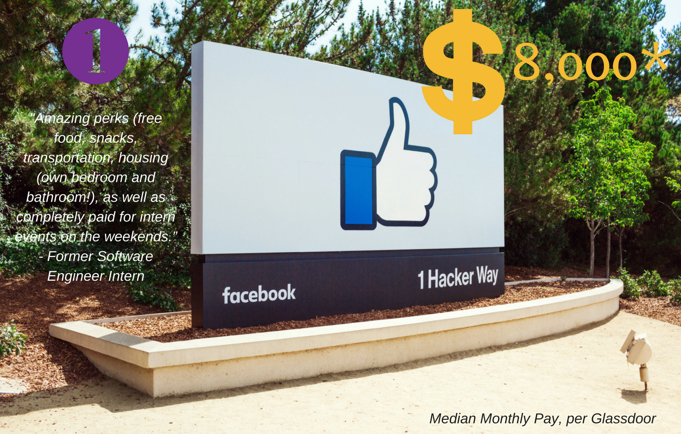 #1. Facebook. Median Monthly Pay: $8,000. Facebook's open culture, world-class mentors and opportunities for real impact are just a few reasons why their intern program was ranked #1 on Glassdoor two years in a row. (Image: Facebook)
