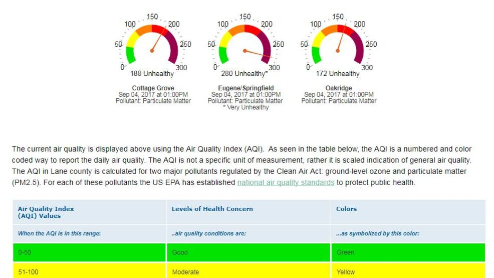 Eugene Springfield Air Quality Very Unhealthy Kpic